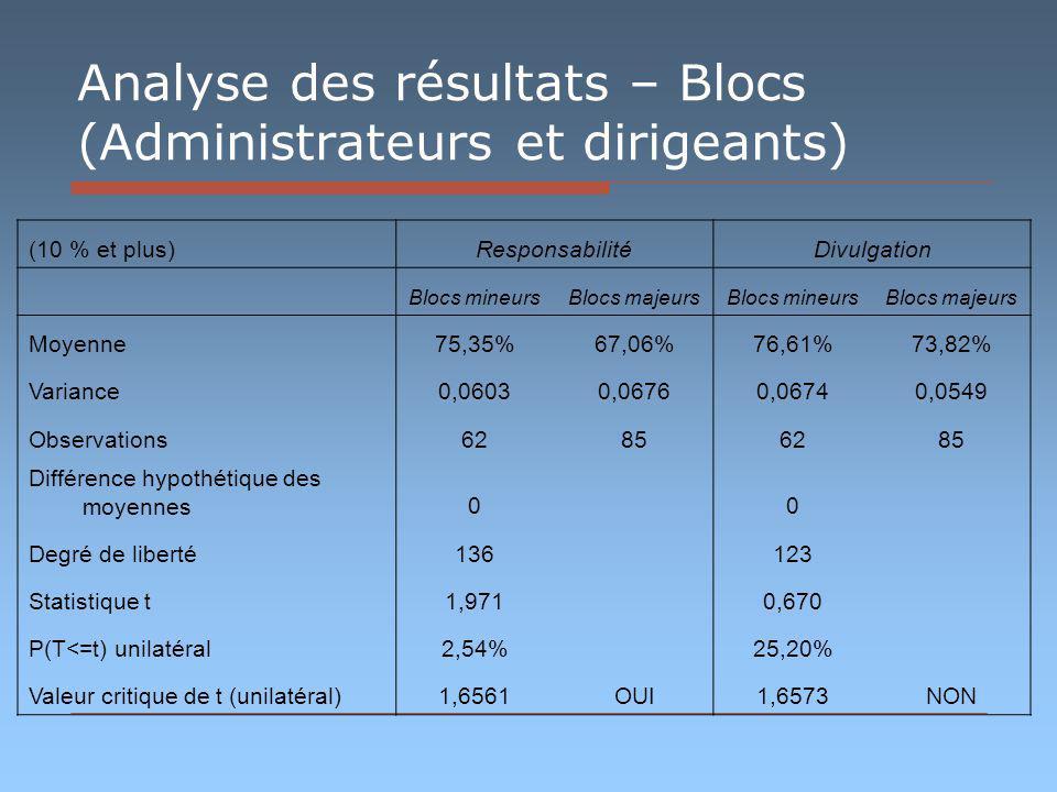 Analyse des résultats – Blocs (Administrateurs et dirigeants) (10 % et plus)ResponsabilitéDivulgation Blocs mineursBlocs majeursBlocs mineursBlocs majeurs Moyenne75,35%67,06%76,61%73,82% Variance0,06030,06760,06740,0549 Observations62856285 Différence hypothétique des moyennes0 0 Degré de liberté136 123 Statistique t1,971 0,670 P(T<=t) unilatéral2,54% 25,20% Valeur critique de t (unilatéral)1,6561OUI1,6573NON
