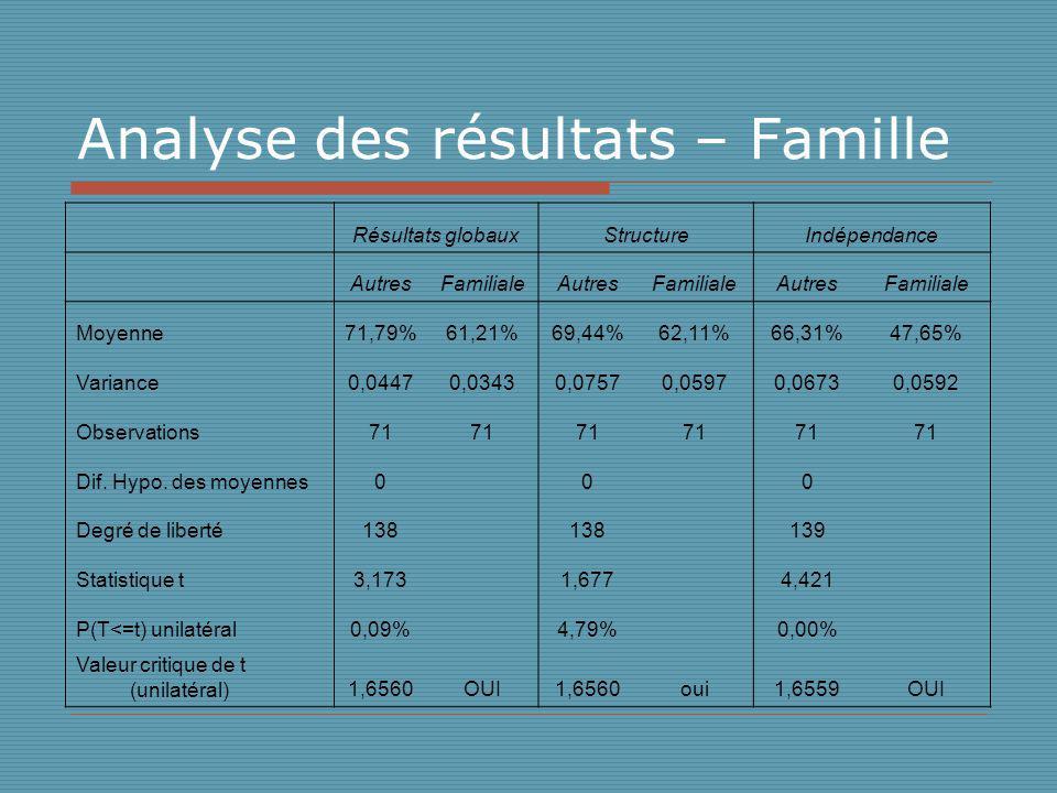 Analyse des résultats – Famille Résultats globauxStructureIndépendance AutresFamilialeAutresFamilialeAutresFamiliale Moyenne71,79%61,21%69,44%62,11%66,31%47,65% Variance0,04470,03430,07570,05970,06730,0592 Observations71 Dif.
