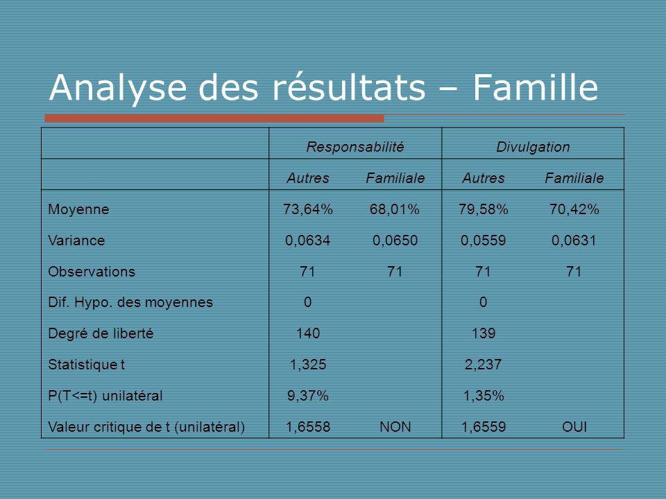 Analyse des résultats – Famille ResponsabilitéDivulgation AutresFamilialeAutresFamiliale Moyenne73,64%68,01%79,58%70,42% Variance0,06340,06500,05590,0631 Observations71 Dif.