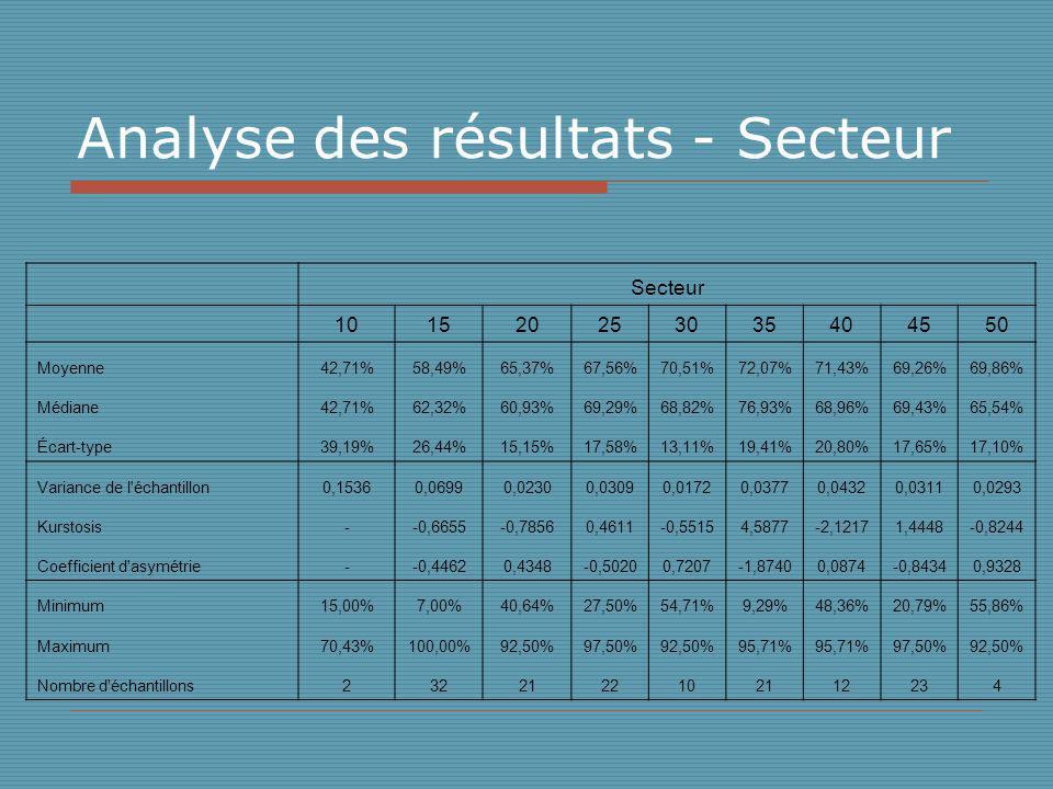 Analyse des résultats - Secteur Secteur 101520253035404550 Moyenne42,71%58,49%65,37%67,56%70,51%72,07%71,43%69,26%69,86% Médiane42,71%62,32%60,93%69,29%68,82%76,93%68,96%69,43%65,54% Écart-type39,19%26,44%15,15%17,58%13,11%19,41%20,80%17,65%17,10% Variance de l échantillon0,15360,06990,02300,03090,01720,03770,04320,03110,0293 Kurstosis--0,6655-0,78560,4611-0,55154,5877-2,12171,4448-0,8244 Coefficient d asymétrie--0,44620,4348-0,50200,7207-1,87400,0874-0,84340,9328 Minimum15,00%7,00%40,64%27,50%54,71%9,29%48,36%20,79%55,86% Maximum70,43%100,00%92,50%97,50%92,50%95,71% 97,50%92,50% Nombre d échantillons2322122102112234