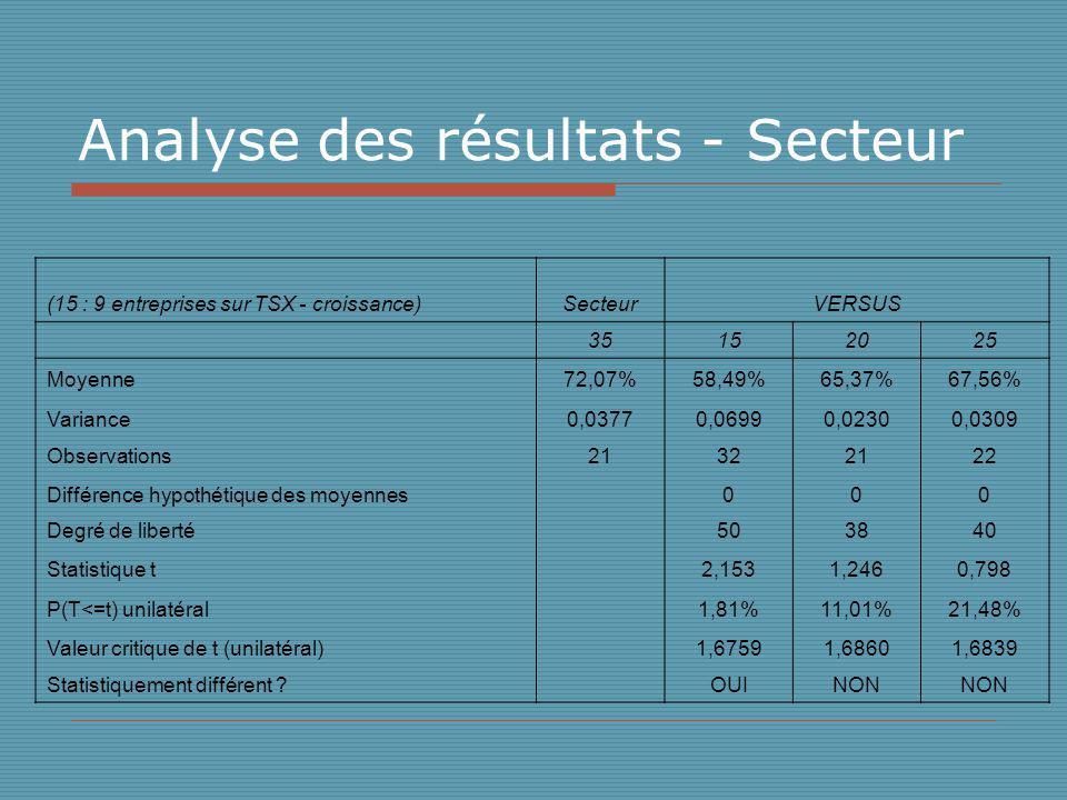 Analyse des résultats - Secteur (15 : 9 entreprises sur TSX - croissance)SecteurVERSUS 35152025 Moyenne72,07%58,49%65,37%67,56% Variance0,03770,06990,02300,0309 Observations21322122 Différence hypothétique des moyennes 000 Degré de liberté 503840 Statistique t 2,1531,2460,798 P(T<=t) unilatéral 1,81%11,01%21,48% Valeur critique de t (unilatéral) 1,67591,68601,6839 Statistiquement différent .