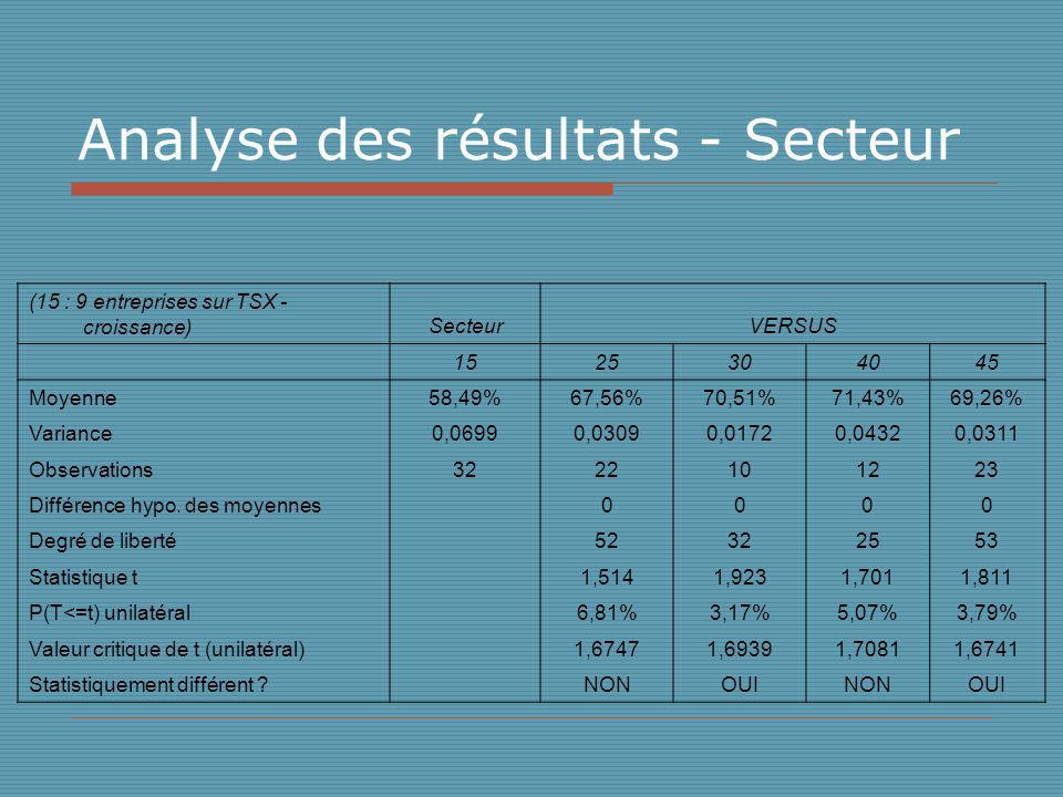 Analyse des résultats - Secteur (15 : 9 entreprises sur TSX - croissance)SecteurVERSUS 1525304045 Moyenne58,49%67,56%70,51%71,43%69,26% Variance0,06990,03090,01720,04320,0311 Observations3222101223 Différence hypo.