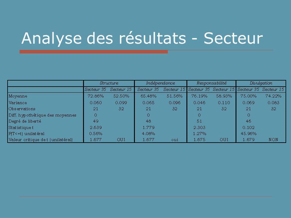 Analyse des résultats - Secteur