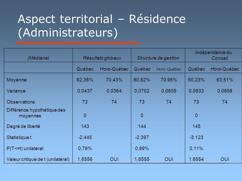 Aspect territorial – Résidence (Administrateurs) (Médiane)Résultats globauxStructure de gestion Indépendance du Conseil QuébecHors-QuébecQuébec Hors-Québec QuébecHors-Québec Moyenne62,36%70,43%60,82%70,95%50,23%63,51% Variance0,04370,03640,07020,06090,06330,0698 Observations737473747374 Différence hypothétique des moyennes0 0 0 Degré de liberté143 144 145 Statistique t-2,445 -2,397 -3,123 P(T<=t) unilatéral0,78% 0,89% 0,11% Valeur critique de t (unilatéral)1,6556OUI1,6555OUI1,6554OUI