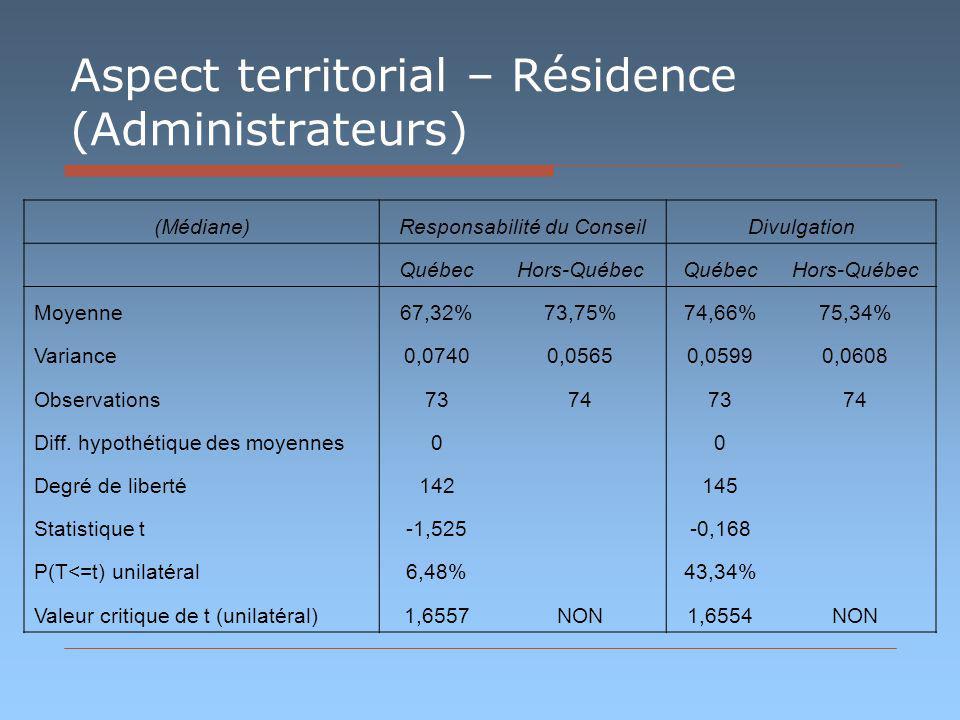 Aspect territorial – Résidence (Administrateurs) (Médiane)Responsabilité du ConseilDivulgation QuébecHors-QuébecQuébecHors-Québec Moyenne67,32%73,75%7
