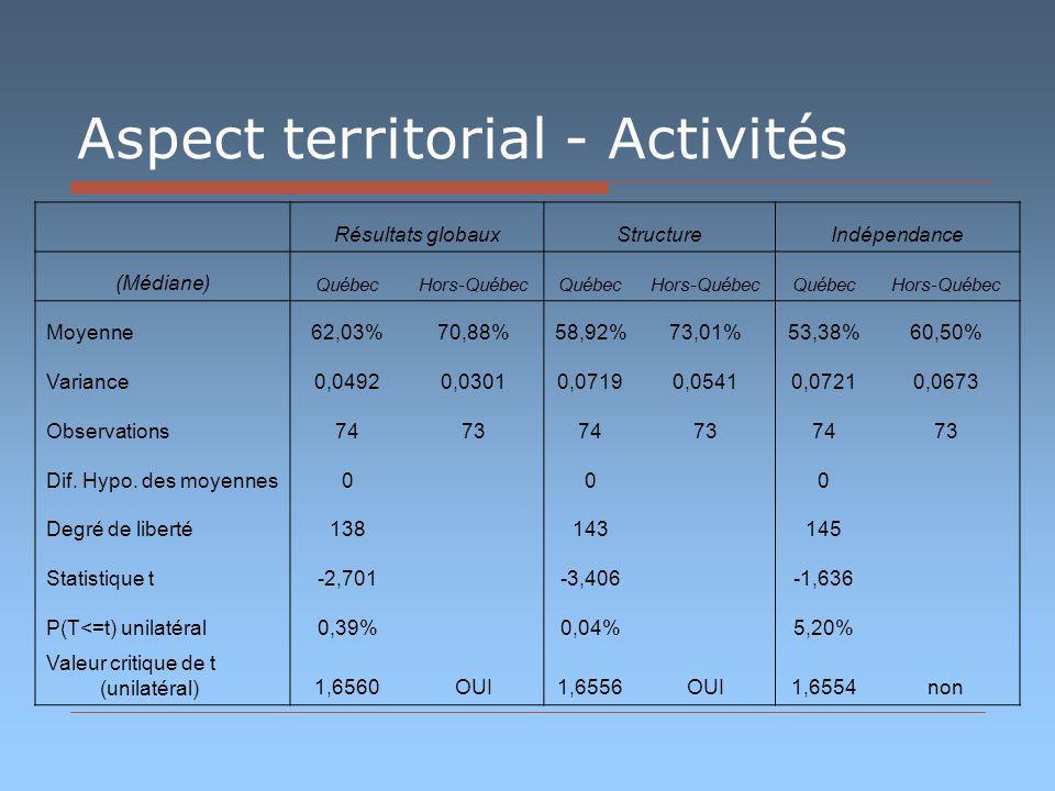 Aspect territorial - Activités Résultats globauxStructureIndépendance (Médiane) QuébecHors-QuébecQuébecHors-QuébecQuébecHors-Québec Moyenne62,03%70,88%58,92%73,01%53,38%60,50% Variance0,04920,03010,07190,05410,07210,0673 Observations747374737473 Dif.