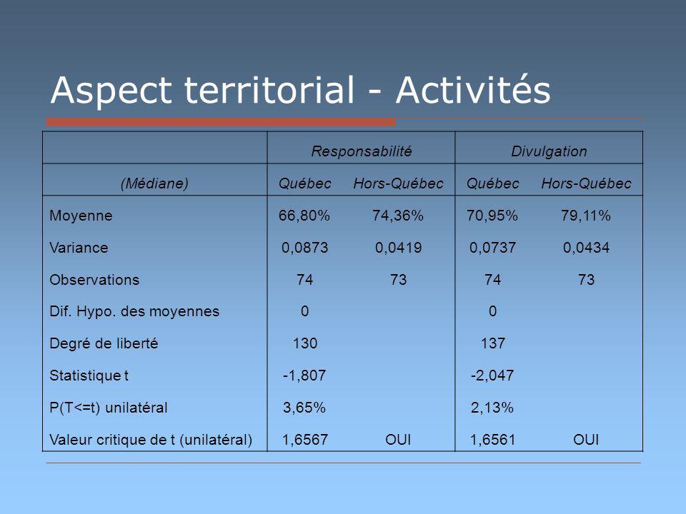 Aspect territorial - Activités ResponsabilitéDivulgation (Médiane)QuébecHors-QuébecQuébecHors-Québec Moyenne66,80%74,36%70,95%79,11% Variance0,08730,04190,07370,0434 Observations74737473 Dif.