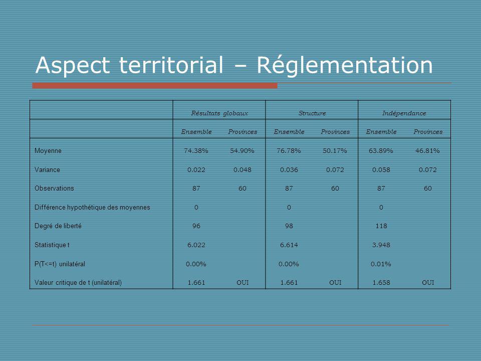 Aspect territorial – Réglementation Résultats globauxStructureIndépendance EnsembleProvincesEnsembleProvincesEnsembleProvinces Moyenne 74.38%54.90%76.78%50.17%63.89%46.81% Variance 0.0220.0480.0360.0720.0580.072 Observations 876087608760 Différence hypothétique des moyennes 0 0 0 Degré de liberté 96 98 118 Statistique t 6.022 6.614 3.948 P(T<=t) unilatéral 0.00% 0.01% Valeur critique de t (unilatéral) 1.661OUI1.661OUI1.658OUI