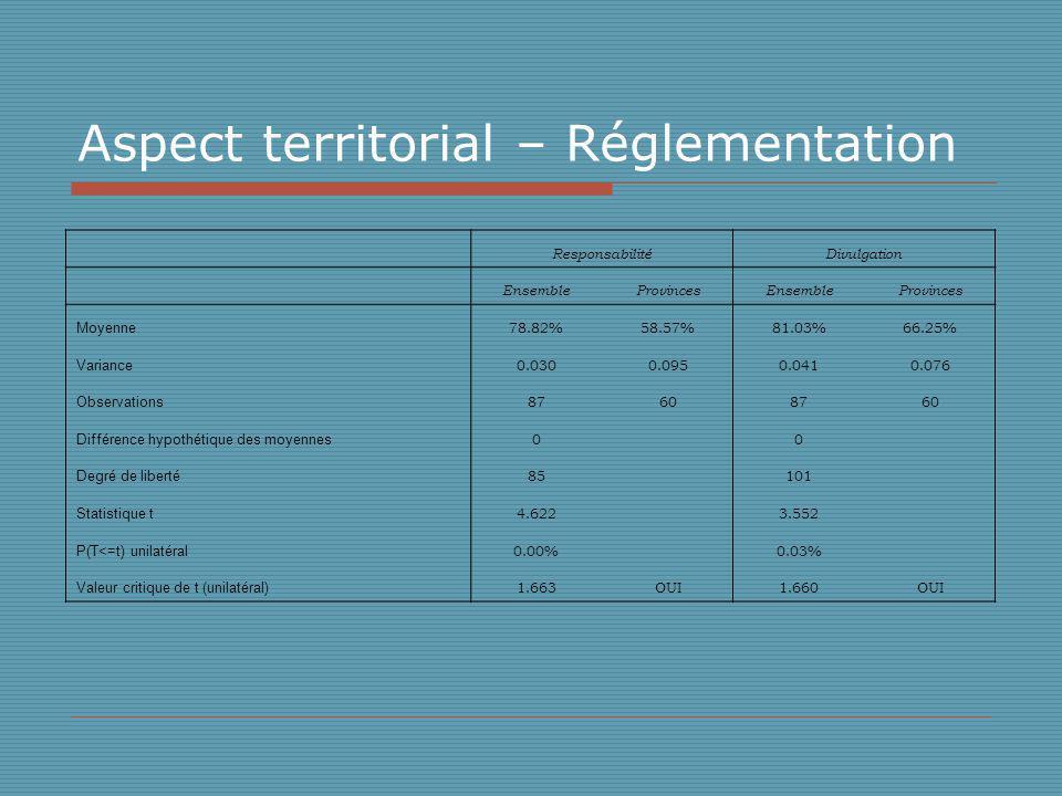 Aspect territorial – Réglementation ResponsabilitéDivulgation EnsembleProvincesEnsembleProvinces Moyenne 78.82%58.57%81.03%66.25% Variance 0.0300.0950.0410.076 Observations 87608760 Différence hypothétique des moyennes 0 0 Degré de liberté 85 101 Statistique t 4.622 3.552 P(T<=t) unilatéral 0.00% 0.03% Valeur critique de t (unilatéral) 1.663OUI1.660OUI