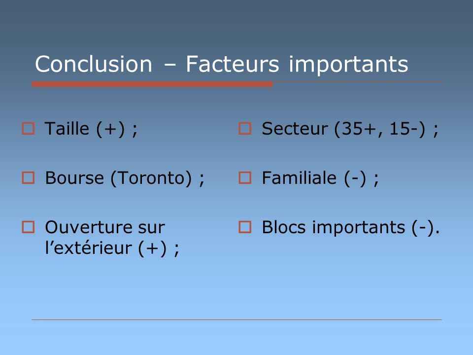 Conclusion – Facteurs importants Taille (+) ; Bourse (Toronto) ; Ouverture sur lextérieur (+) ; Secteur (35+, 15-) ; Familiale (-) ; Blocs importants