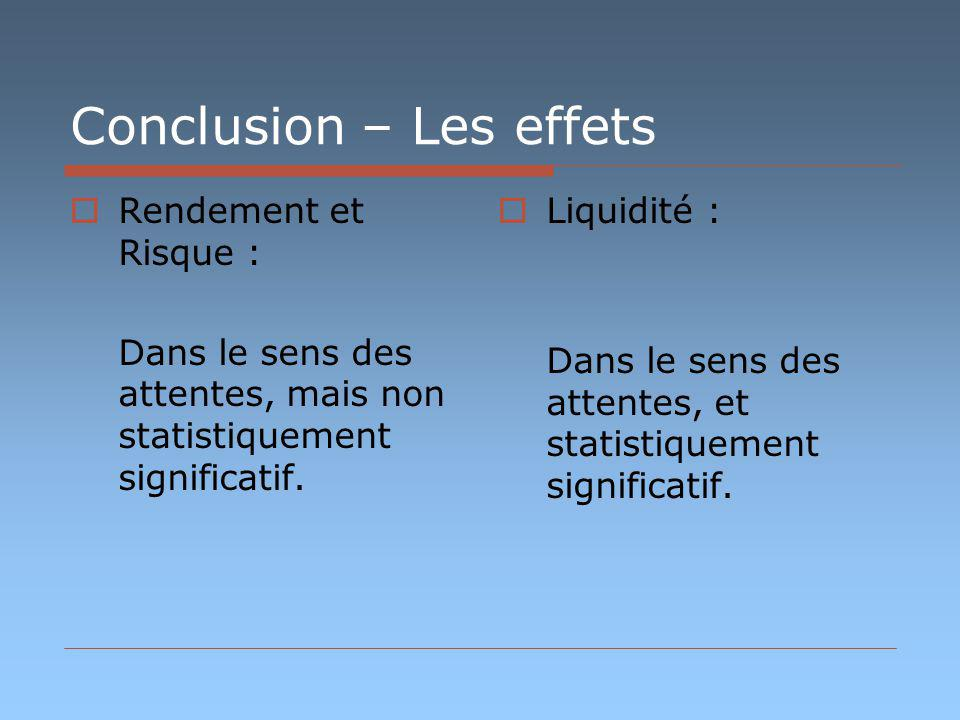 Conclusion – Les effets Rendement et Risque : Dans le sens des attentes, mais non statistiquement significatif. Liquidité : Dans le sens des attentes,