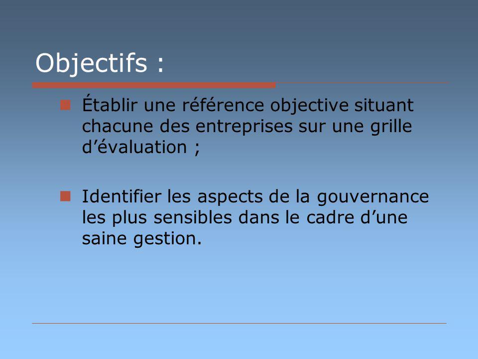 Objectifs : Établir une référence objective situant chacune des entreprises sur une grille dévaluation ; Identifier les aspects de la gouvernance les plus sensibles dans le cadre dune saine gestion.