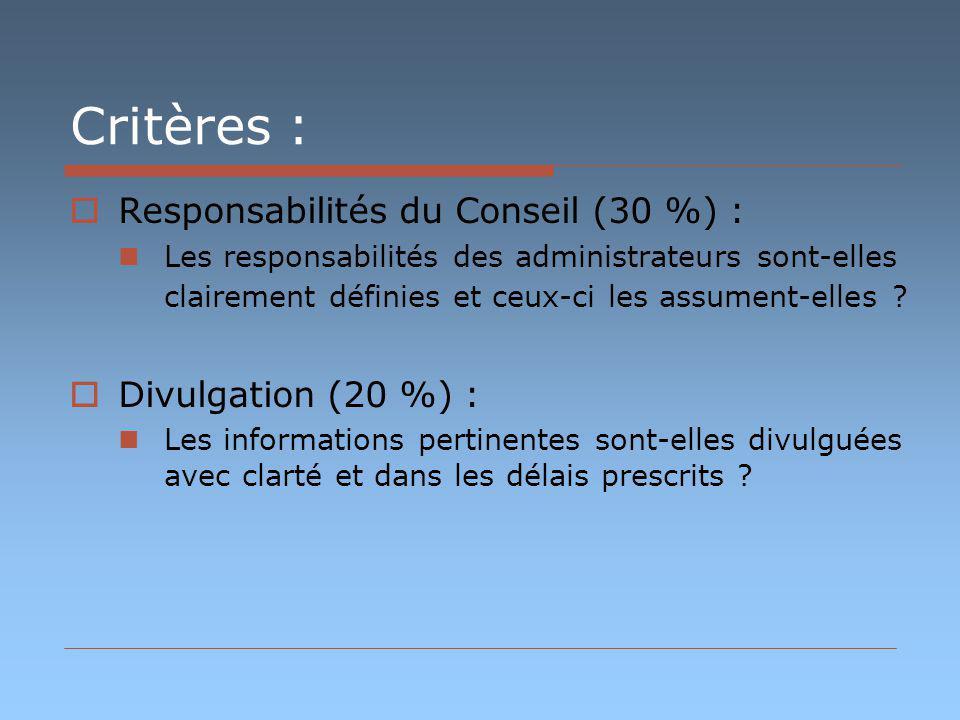 Critères : Responsabilités du Conseil (30 %) : Les responsabilités des administrateurs sont-elles clairement définies et ceux-ci les assument-elles .