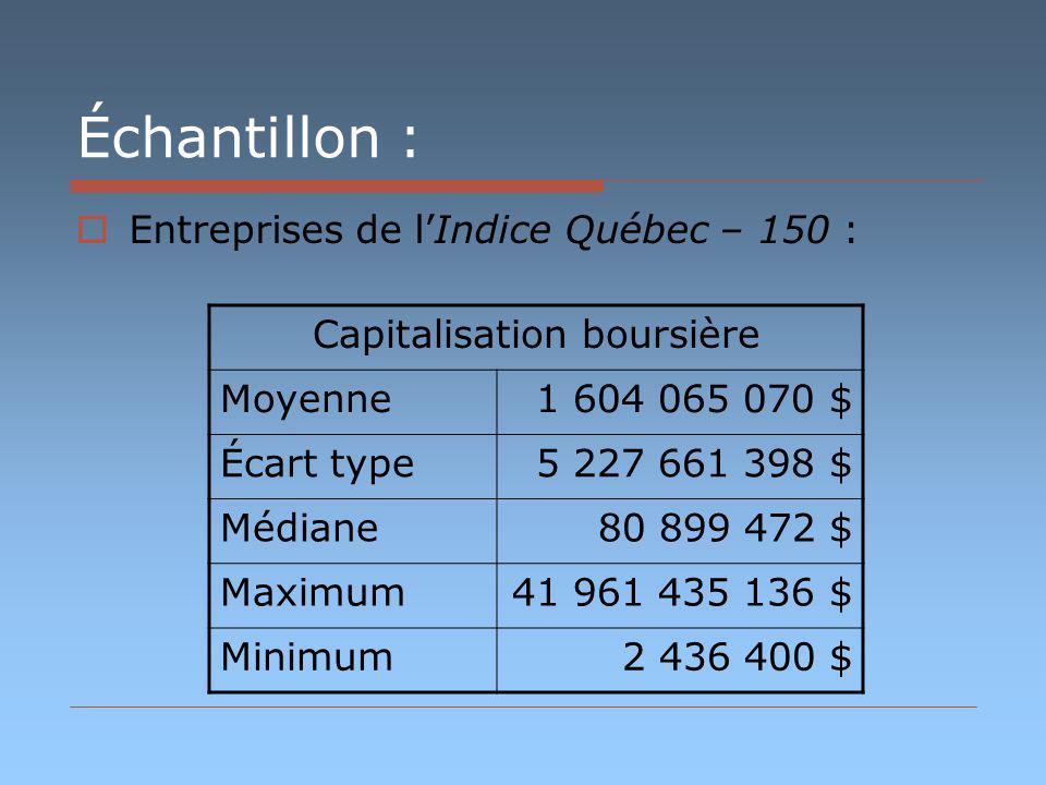Échantillon : Entreprises de lIndice Québec – 150 : Capitalisation boursière Moyenne1 604 065 070 $ Écart type5 227 661 398 $ Médiane80 899 472 $ Maximum41 961 435 136 $ Minimum2 436 400 $