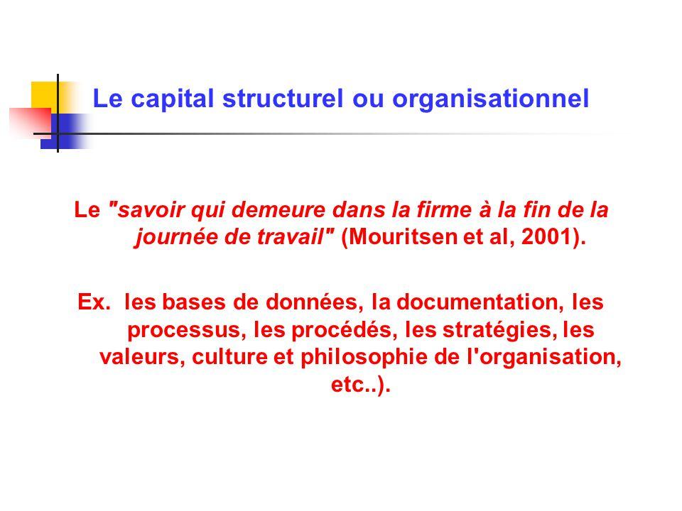 Le capital structurel ou organisationnel Le