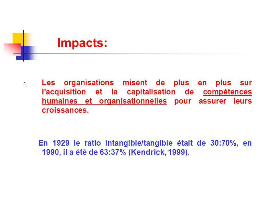 Impacts: 1. Les organisations misent de plus en plus sur l'acquisition et la capitalisation de compétences humaines et organisationnelles pour assurer