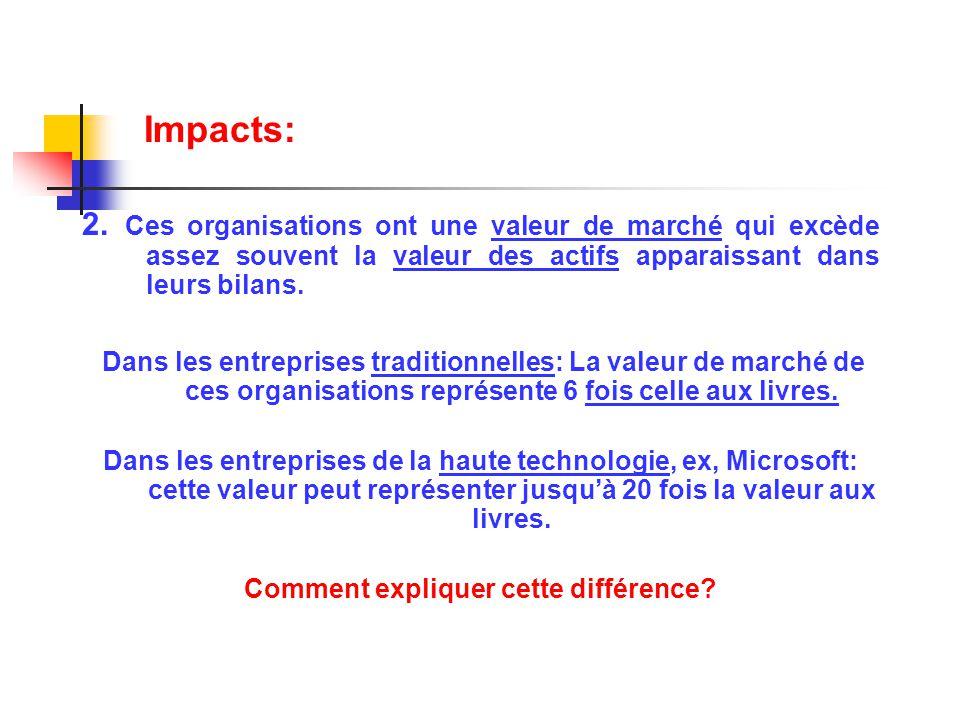 Mesures et divulgation de l information sur le Capital Intellectuel Certaines mesures existent (Skandia, 1994).