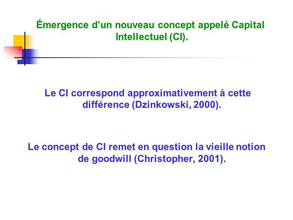 Émergence dun nouveau concept appelé Capital Intellectuel (CI). Le CI correspond approximativement à cette différence (Dzinkowski, 2000). Le concept d