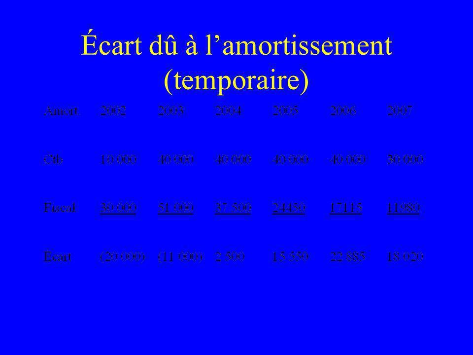 Écart dû à lamortissement (temporaire)