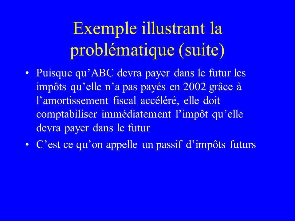 Exemple illustrant la problématique (suite) Puisque quABC devra payer dans le futur les impôts quelle na pas payés en 2002 grâce à lamortissement fisc