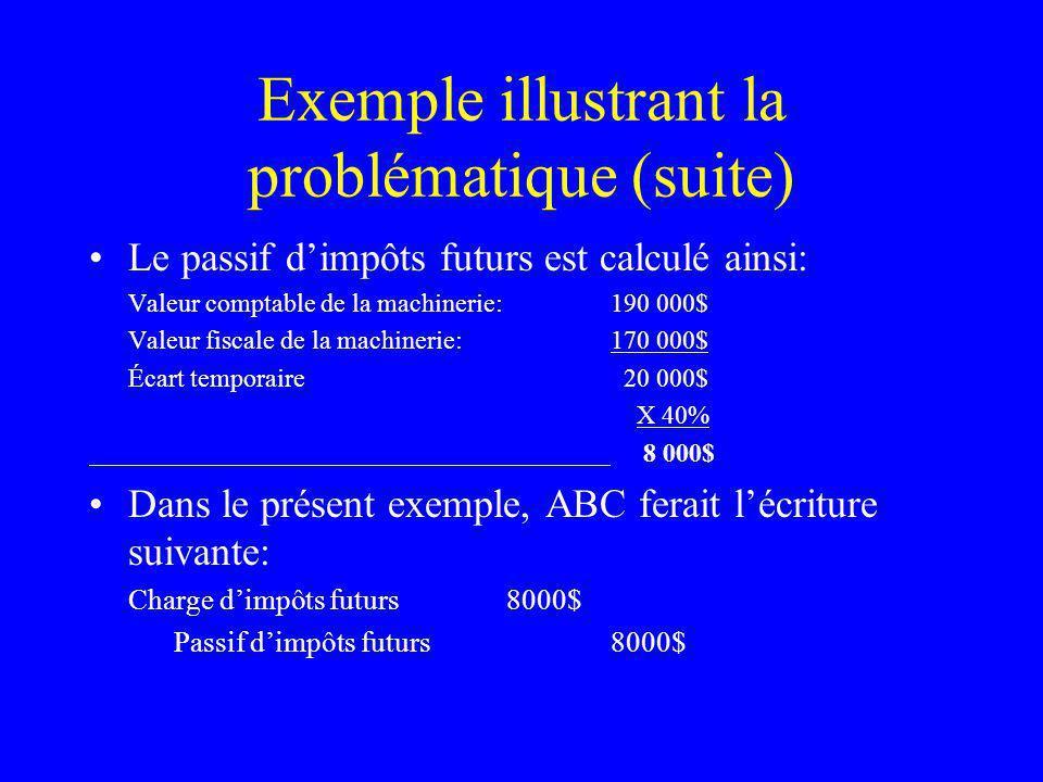 Exemple illustrant la problématique (suite) Le passif dimpôts futurs est calculé ainsi: Valeur comptable de la machinerie:190 000$ Valeur fiscale de l
