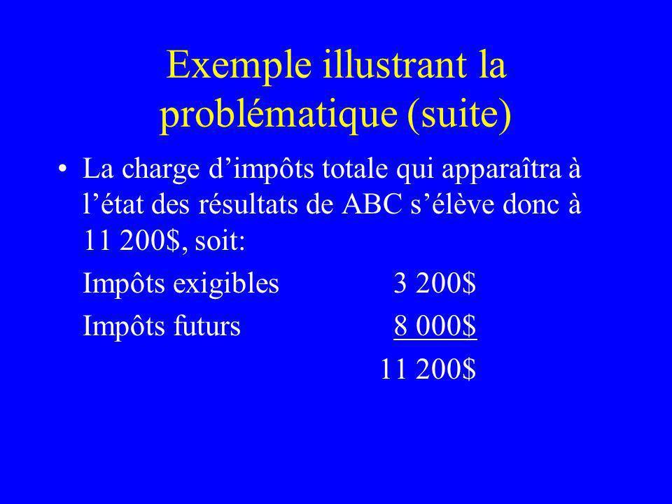 Exemple illustrant la problématique (suite) La charge dimpôts totale qui apparaîtra à létat des résultats de ABC sélève donc à 11 200$, soit: Impôts e
