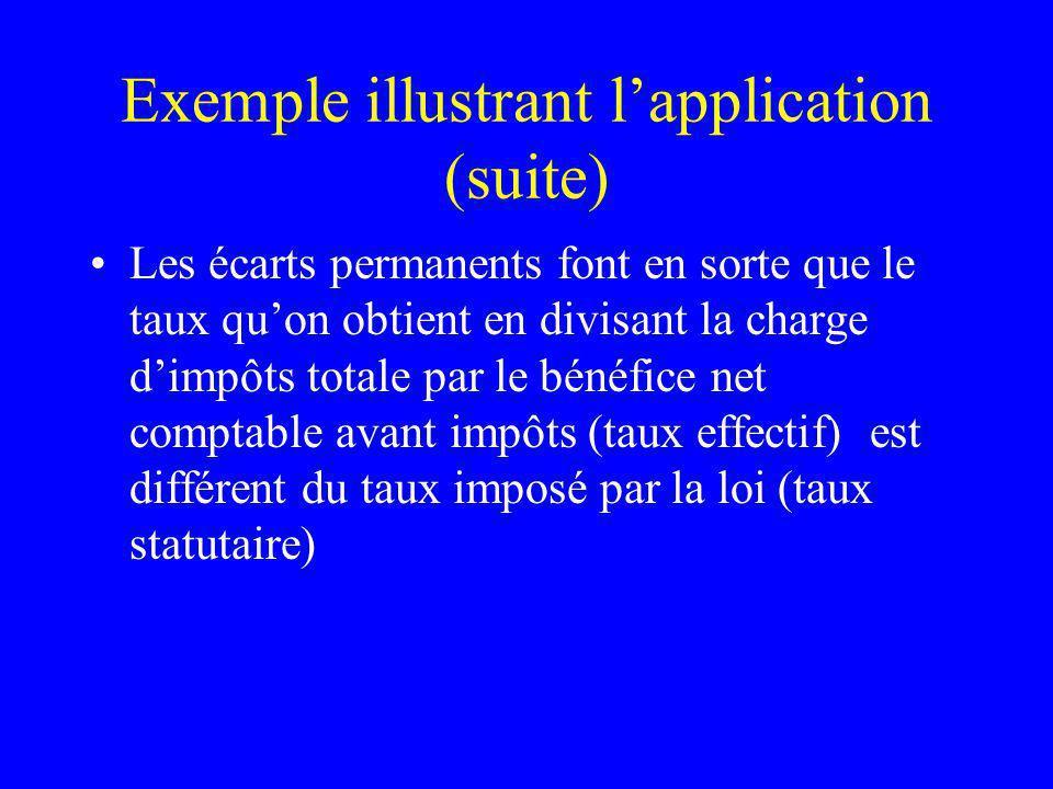 Exemple illustrant lapplication (suite) Les écarts permanents font en sorte que le taux quon obtient en divisant la charge dimpôts totale par le bénéf
