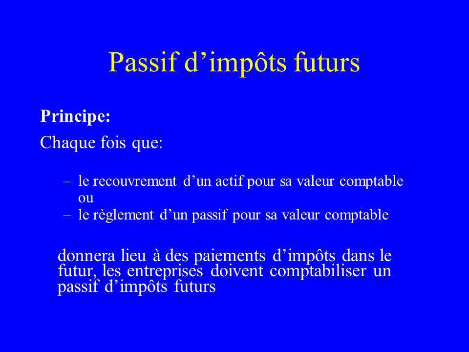 Passif dimpôts futurs Principe: Chaque fois que: –le recouvrement dun actif pour sa valeur comptable ou –le règlement dun passif pour sa valeur compta
