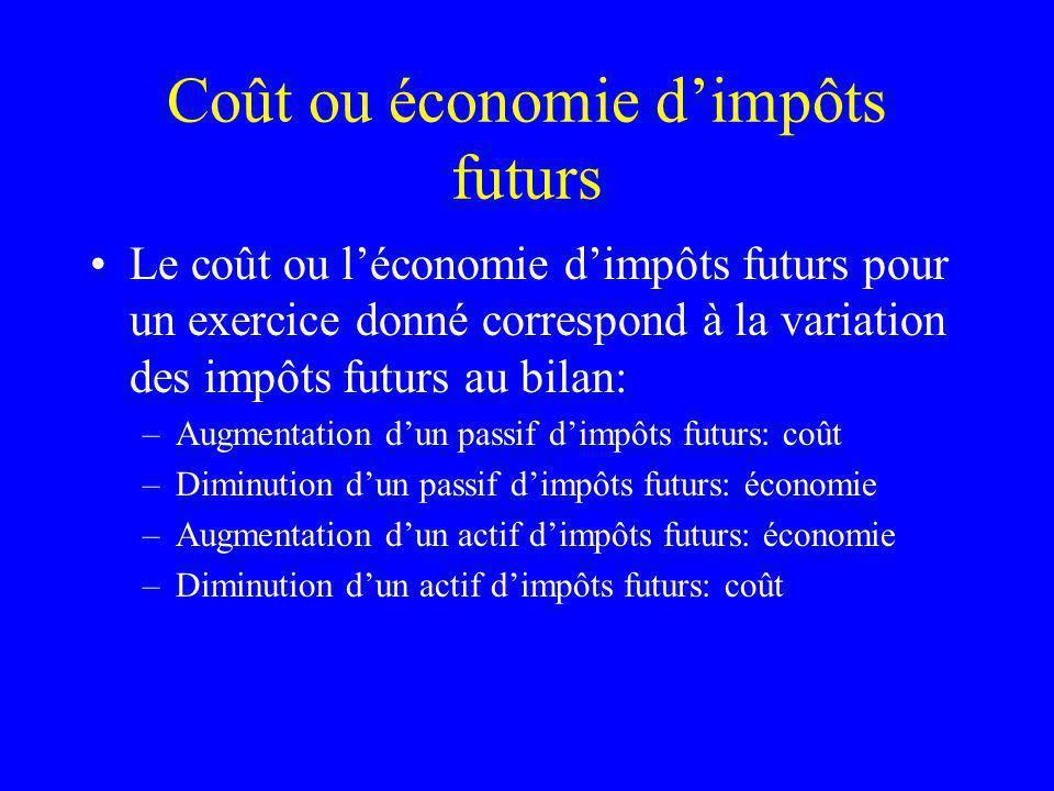 Coût ou économie dimpôts futurs Le coût ou léconomie dimpôts futurs pour un exercice donné correspond à la variation des impôts futurs au bilan: –Augm