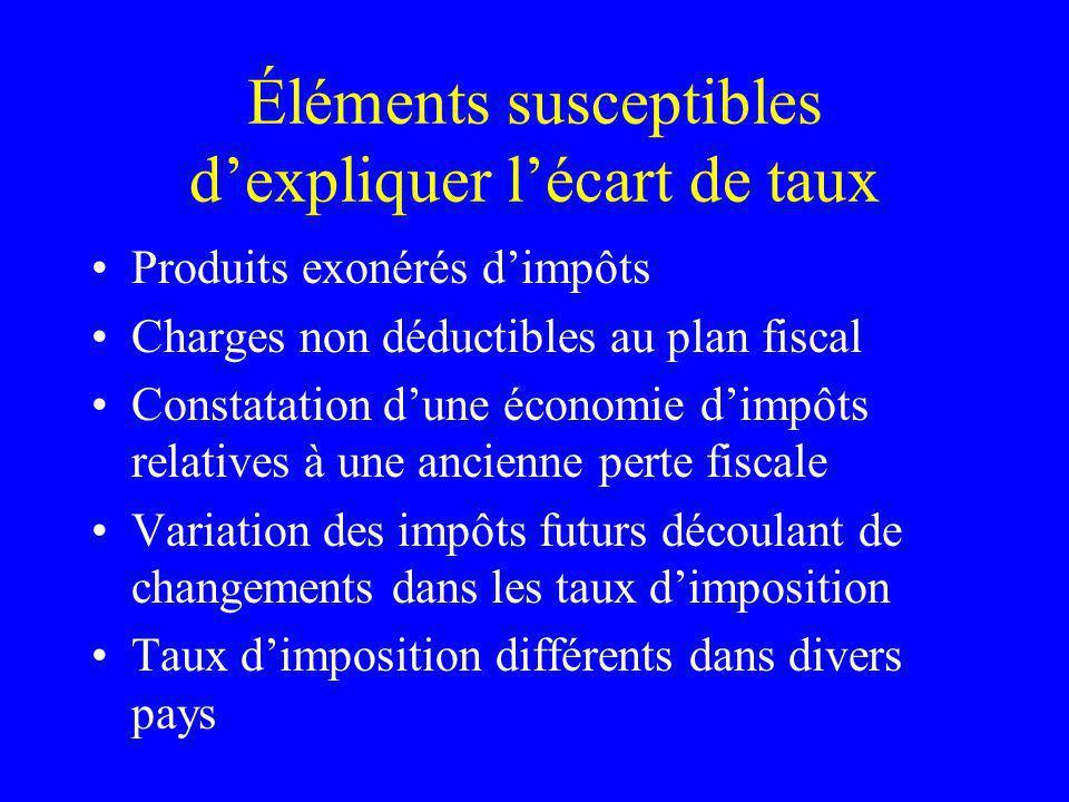 Éléments susceptibles dexpliquer lécart de taux Produits exonérés dimpôts Charges non déductibles au plan fiscal Constatation dune économie dimpôts re