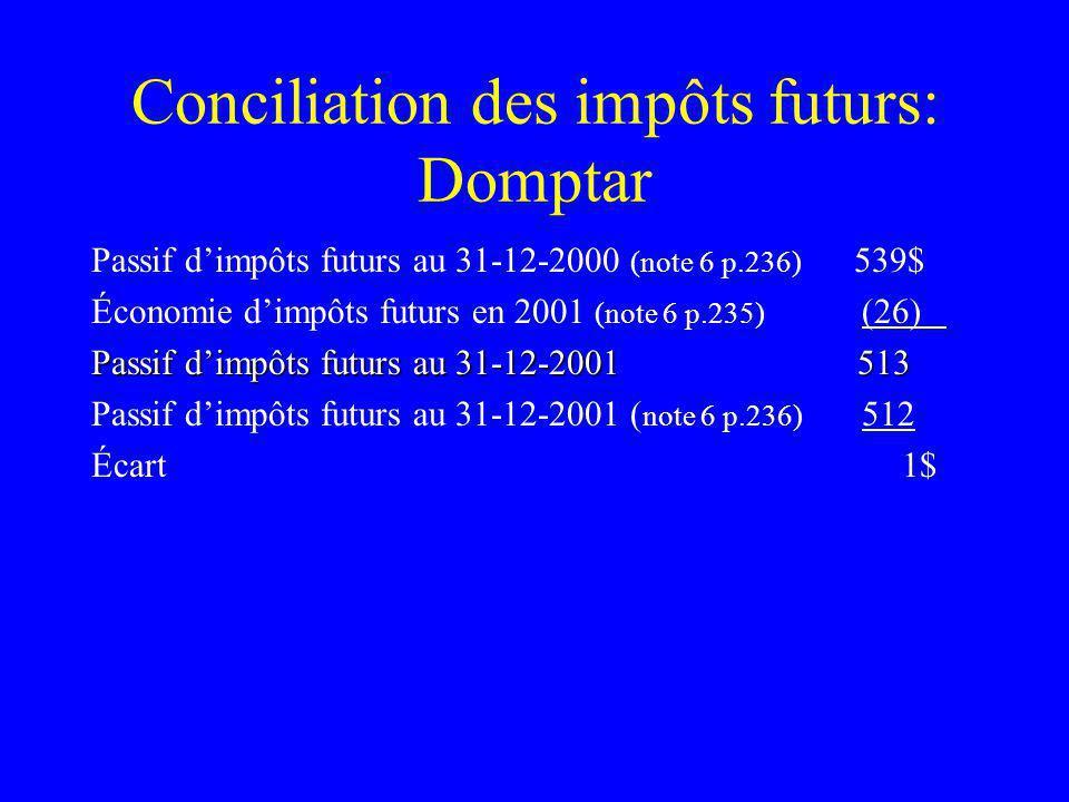 Conciliation des impôts futurs: Domptar Passif dimpôts futurs au 31-12-2000 (note 6 p.236) 539$ Économie dimpôts futurs en 2001 (note 6 p.235) (26) Passif dimpôts futurs au 31-12-2001 513 Passif dimpôts futurs au 31-12-2001 ( note 6 p.236) 512 Écart 1$