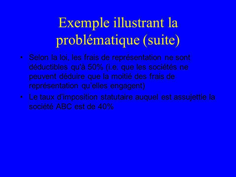 Exemple illustrant la problématique (suite) Selon la loi, les frais de représentation ne sont déductibles qu'à 50% (i.e. que les sociétés ne peuvent d