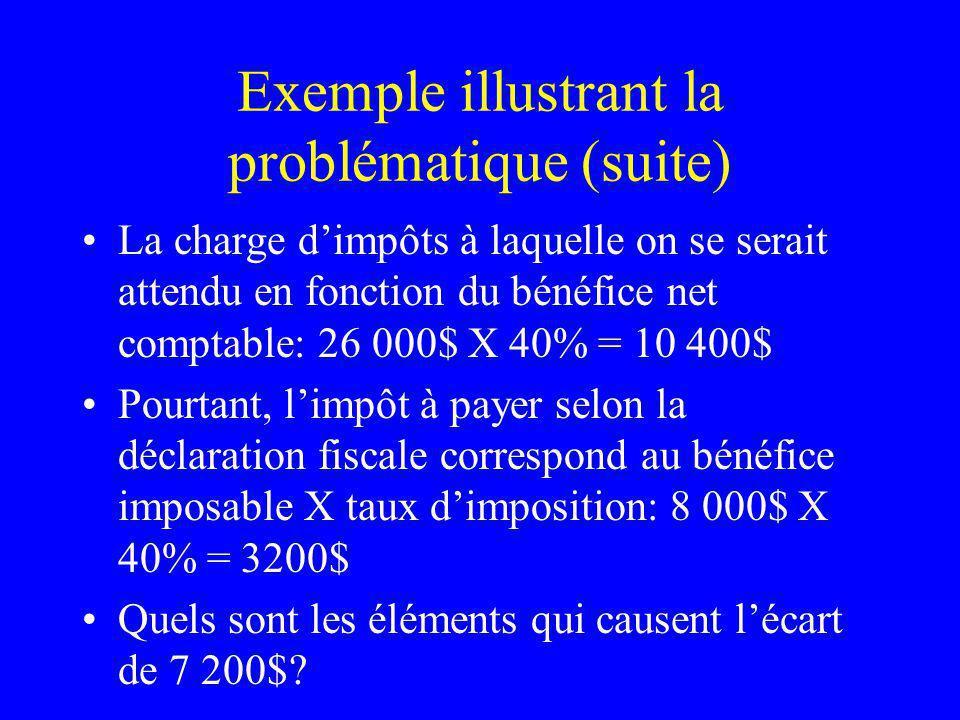 Exemple illustrant la problématique (suite) La charge dimpôts à laquelle on se serait attendu en fonction du bénéfice net comptable: 26 000$ X 40% = 1