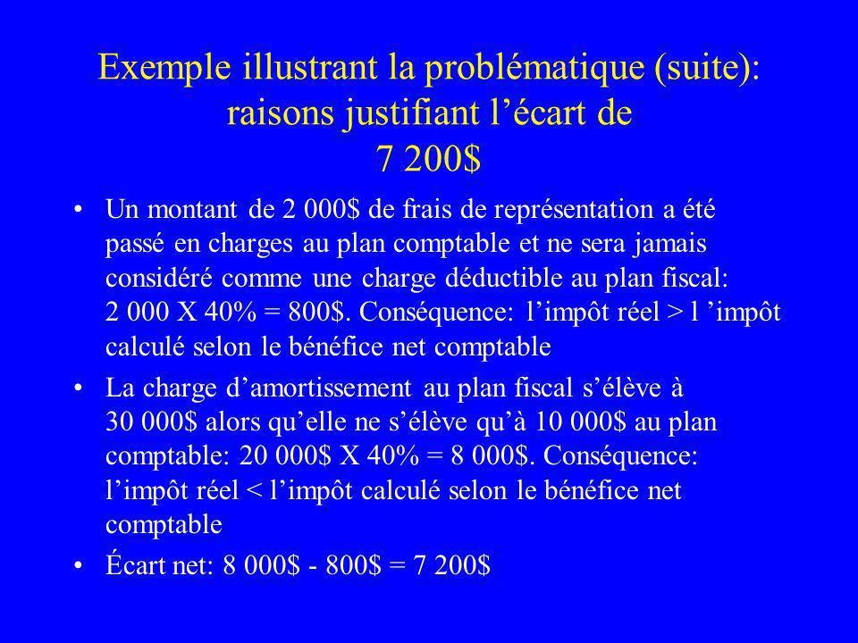 Exemple illustrant la problématique (suite) Lécart dû au fait quun montant de 2 000 $ (50%) de frais de représentation nest pas déductible au plan fiscal est définitif.