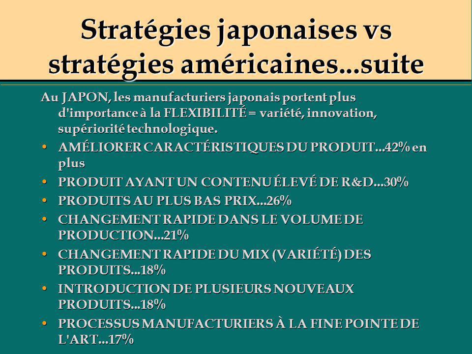 Stratégies japonaises vs stratégies américaines...suite Au JAPON, les manufacturiers japonais portent plus d'importance à la FLEXIBILITÉ = variété, in