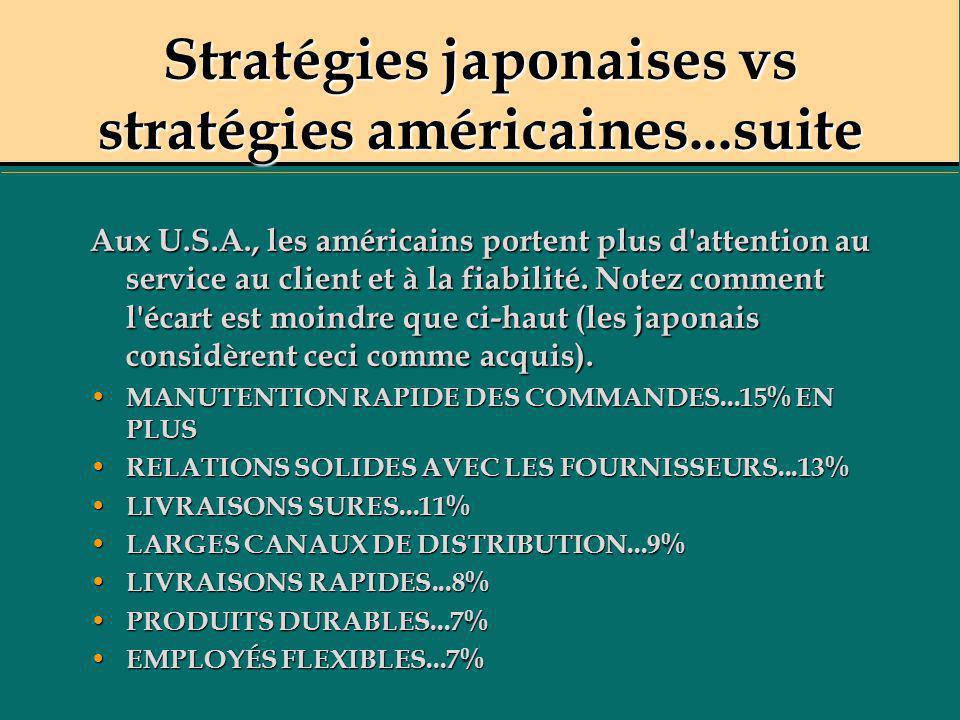 Stratégies japonaises vs stratégies américaines...suite Aux U.S.A., les américains portent plus d'attention au service au client et à la fiabilité. No