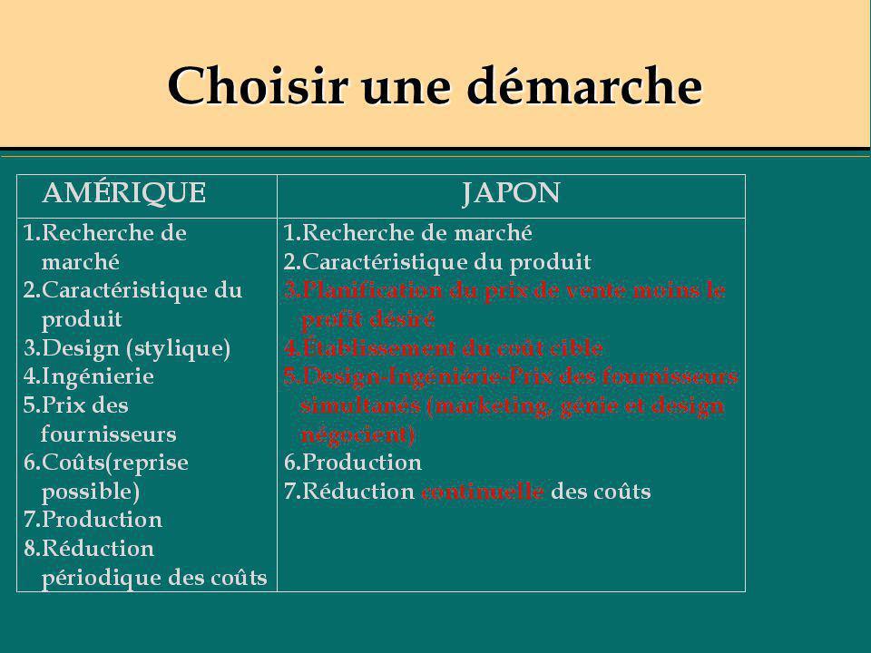 Exemple action-réaction Vous venez d accéder au poste de directeur(trice), secteur courant, dans une institution financière.