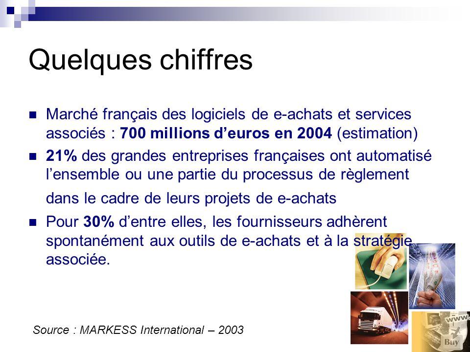 Quelques chiffres Marché français des logiciels de e-achats et services associés : 700 millions deuros en 2004 (estimation) 21% des grandes entreprises françaises ont automatisé lensemble ou une partie du processus de règlement dans le cadre de leurs projets de e-achats Pour 30% dentre elles, les fournisseurs adhèrent spontanément aux outils de e-achats et à la stratégie associée.