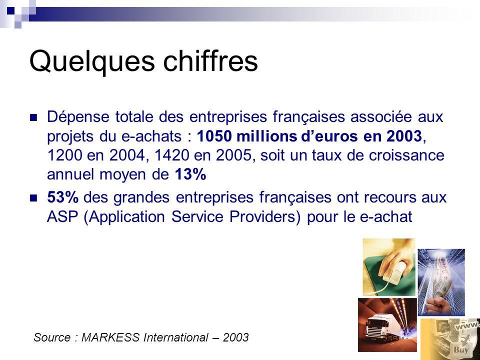 Quelques chiffres Dépense totale des entreprises françaises associée aux projets du e-achats : 1050 millions deuros en 2003, 1200 en 2004, 1420 en 2005, soit un taux de croissance annuel moyen de 13% 53% des grandes entreprises françaises ont recours aux ASP (Application Service Providers) pour le e-achat Source : MARKESS International – 2003