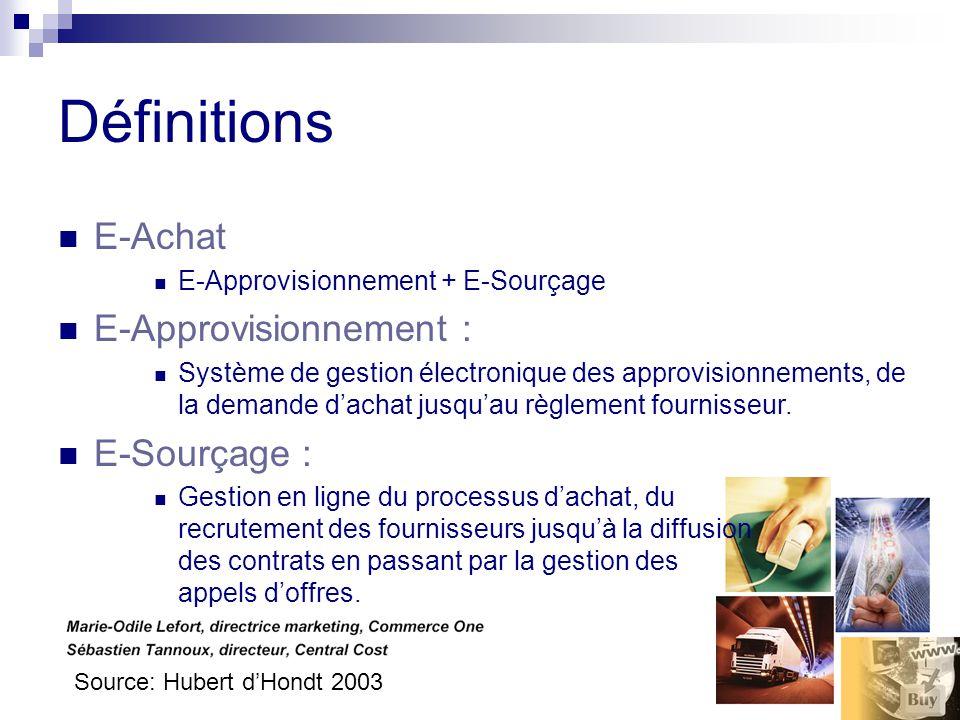 Définitions E-Achat E-Approvisionnement + E-Sourçage E-Approvisionnement : Système de gestion électronique des approvisionnements, de la demande dachat jusquau règlement fournisseur.