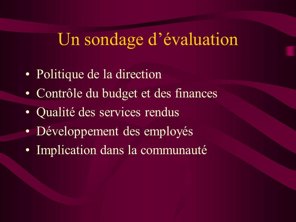 Un sondage dévaluation Politique de la direction Contrôle du budget et des finances Qualité des services rendus Développement des employés Implication dans la communauté