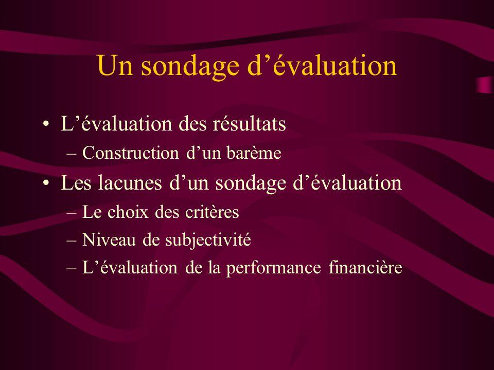 Un sondage dévaluation Lévaluation des résultats –Construction dun barème Les lacunes dun sondage dévaluation –Le choix des critères –Niveau de subjectivité –Lévaluation de la performance financière