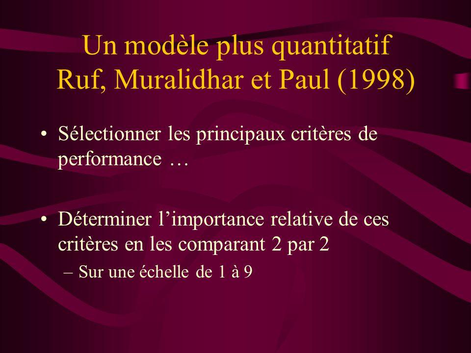 Un modèle plus quantitatif Ruf, Muralidhar et Paul (1998) Sélectionner les principaux critères de performance … Déterminer limportance relative de ces critères en les comparant 2 par 2 –Sur une échelle de 1 à 9