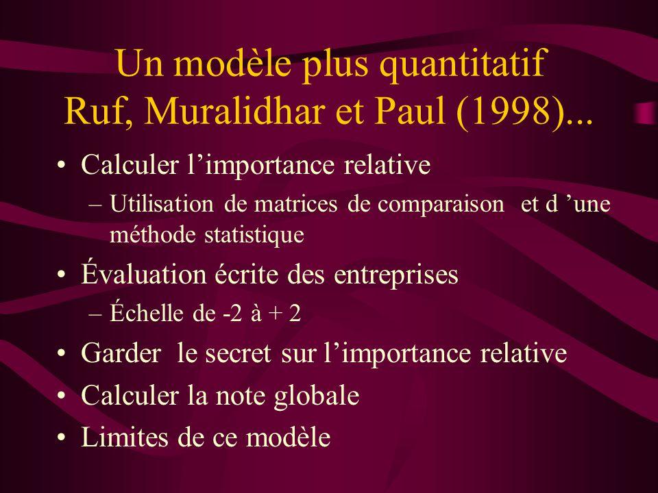 Un modèle plus quantitatif Ruf, Muralidhar et Paul (1998)...
