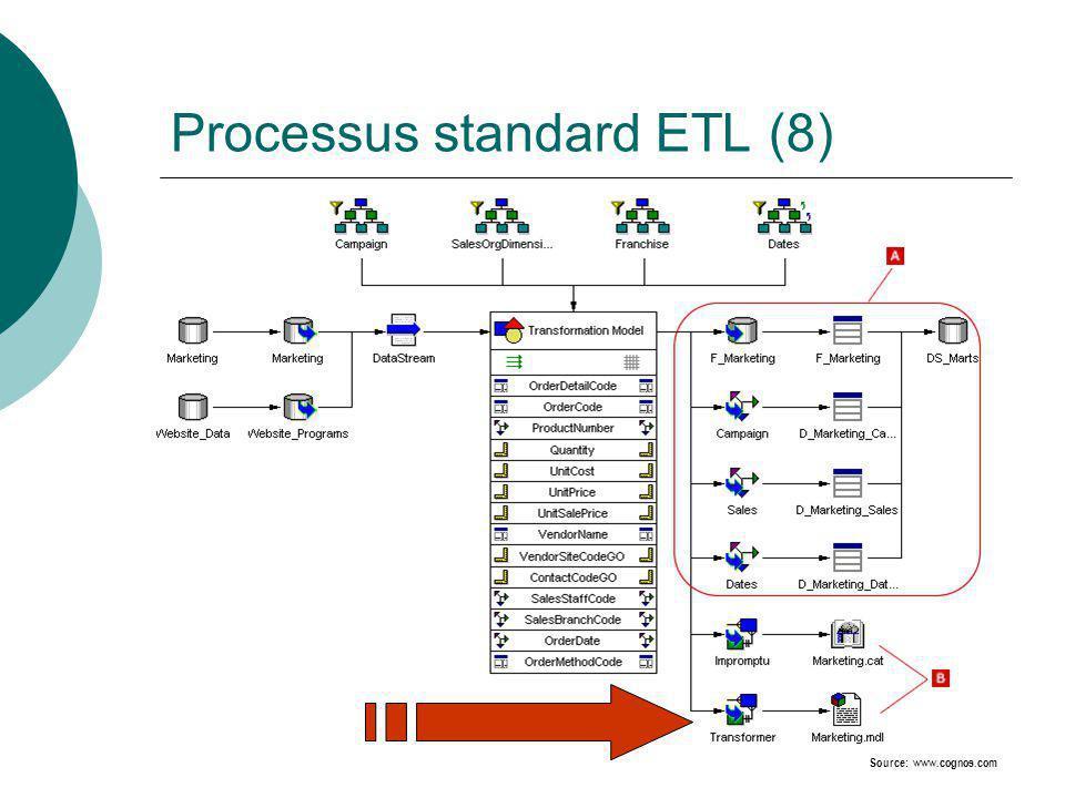 Processus standard ETL (8) Source: www.cognos.com