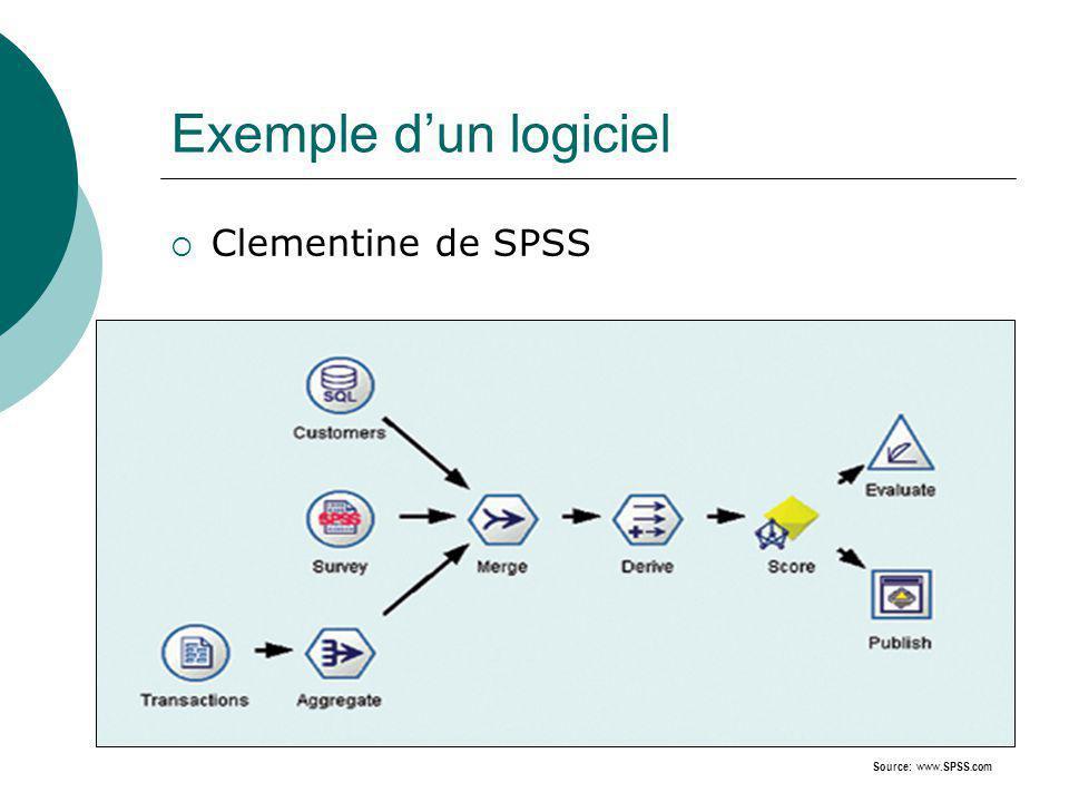 Exemple dun logiciel Clementine de SPSS Source: www.SPSS.com