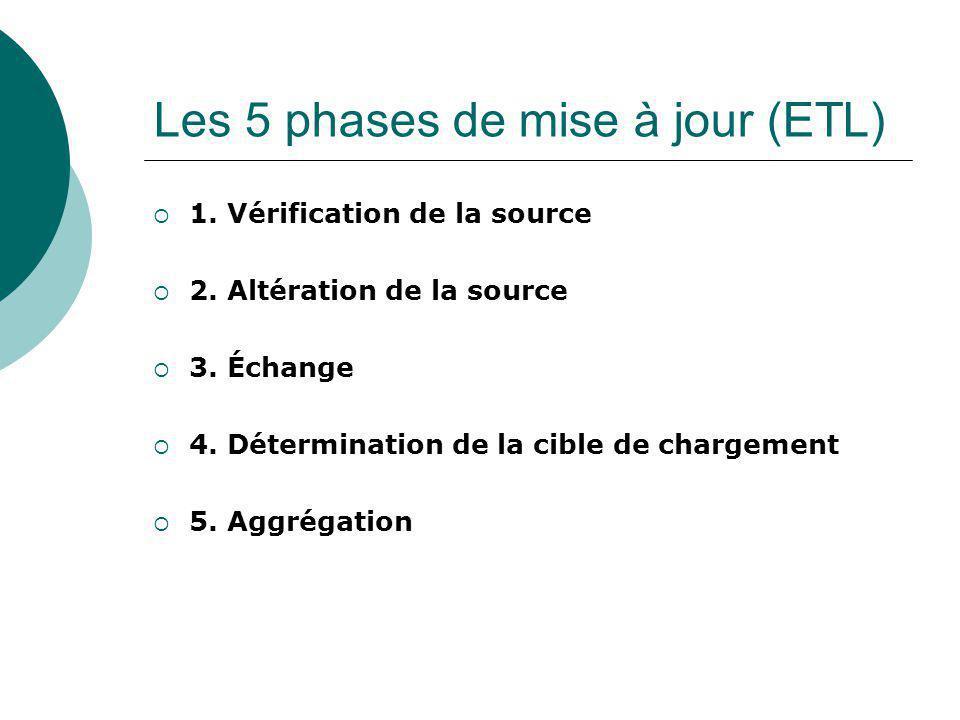 Les 5 phases de mise à jour (ETL) 1. Vérification de la source 2.