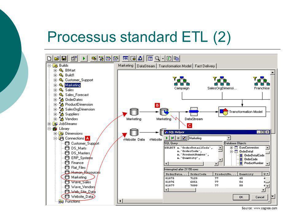 Processus standard ETL (3) Source: www.cognos.com