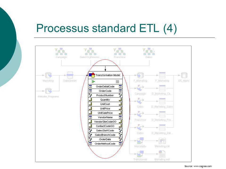 Processus standard ETL (4) Source: www.cognos.com