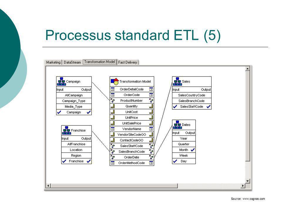Processus standard ETL (5) Source: www.cognos.com